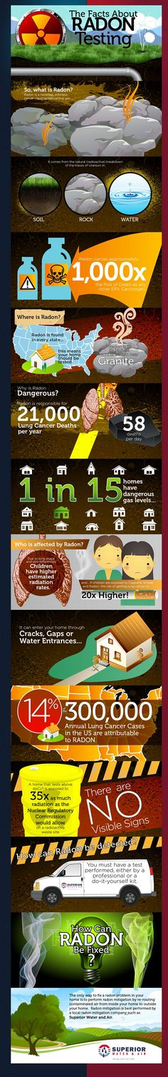Why #Radon Testing is Important!