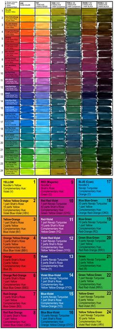 NoodlersCMYKchart100jpg DIY Projects Pinterest Color mixing - cmyk color chart