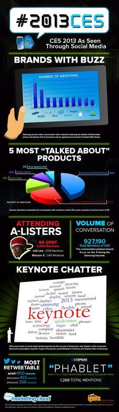 Qué se habló del CES 2013 en Social Media #infografia #infographic #socialmedia