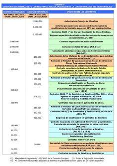 Cuadros resumen ley de Contratos del Sector Público Study, School, Law, Advertising, Frases, Nursing Assistant, Learn English, Studio, Studying