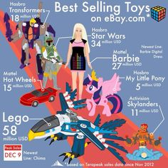 Best Selling Toys Infographic using Terapeak for eBay research