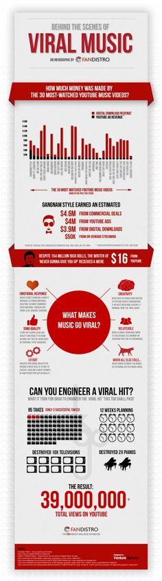 """""""Gangnam Style"""" von Psy, """"Harlem Shake"""" von Baauer oder """"Baby"""" von Justin Bieber – warum wurden diese Musikvideos zu Social Media Welthits? Wir haben eine Infografik mit Tipps für euch, wie euer Song zum viralen Hit werden kann. Welches ist euer Lieblings-Musikvideo?"""