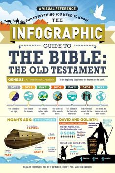 The Infographic Guide to the Bible: The Old Testament - A Visual Reference for Everything You Need to Know ebook by Hillary Thompson,Edward F. Buy Bible, Bible Scriptures, Genesis Bible, Old Testament Bible, Bible Reader, Book Of Hebrews, In The Beginning God, Understanding The Bible, Bible Knowledge