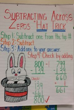 Subtracting Across Zeros anchor chart (image only)