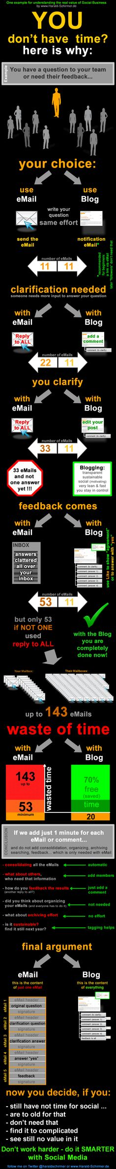 Infographic Social Business value example - one of the best I've seen in a long while, depicting traditional email workflow vs. social business usage of a blog to get work done. Brilliant!