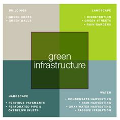 The Philadelphia green infrastructure proposal