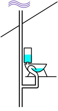 Daniel Bernoulli is in your toilet - All this Bathroom Floor Plans, Bathroom Plumbing, Basement Bathroom, Bathroom Flooring, Bathroom Fixtures, Pipe Lamp, Pipe Desk, Pipe Table, Flats