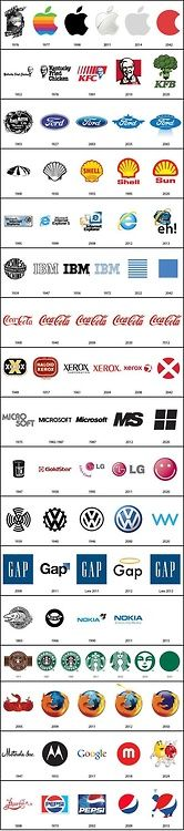 The evolution of famous logo's