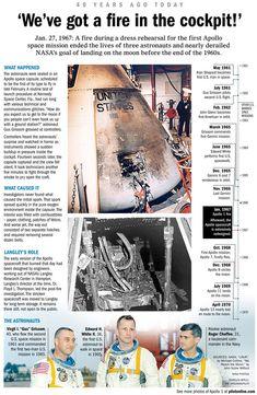 The anniversary of the Apollo 1 fire Nasa Missions, Moon Missions, Apollo Missions, Apollo Space Program, Nasa Space Program, Nasa Space Center, Apollo Spacecraft, Project Mercury, Apollo 1