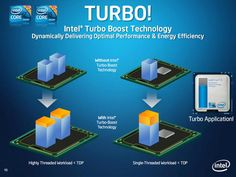 It is very easy to use Intel Turbo Boost for the Intel core i5 processor. You activate it by going to your computer's BIOS system at boot up. It is firmware or software designed for optimizing your computer's processor.for more zaheerspeaks.com
