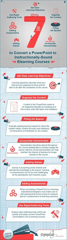 7 Steps to Convert Powerpoint to E-learning Courses Infographic | e-Learning Infographics