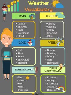 Below is the list of common phrases showing how to talk about the weather in English you should learn. Talking about the weather can be a good way to strike up a conversation with just about anyone, even complete strangers. English Speaking Skills, Learning English For Kids, Teaching English Grammar, English Writing Skills, English Language Learning, Education English, English Lessons, List Of Adjectives, English Adjectives