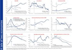 """The Japanization Of Europe In 9 """"Different This Time"""" Charts - http://lincolnreport.com/archives/366620"""