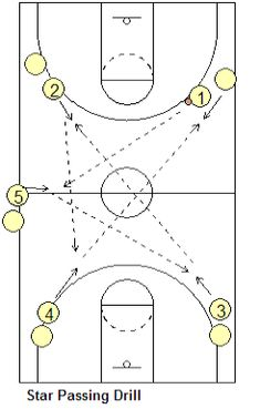 900 Basketball Training Exercise Ideas Basketball Training Basketball Basketball Workouts