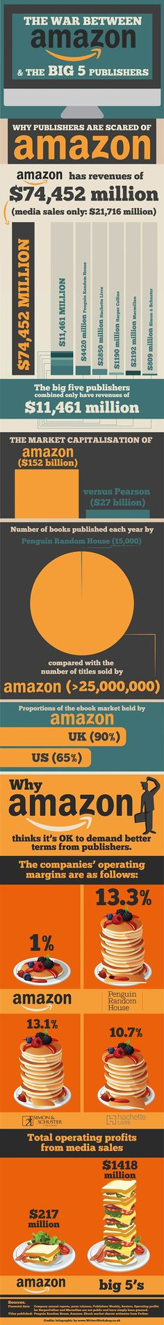 The war between Amazon & the big 5 publishers #infographic