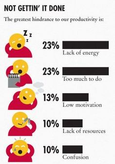 Almost Half of Us Aren't Getting Anything Done Right Now #productivity #infographic
