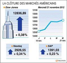 Wall Street finit en légère hausse avant Thanksgiving - http://www.andlil.com/wall-street-finit-en-legere-hausse-avant-thanksgiving-8666.html