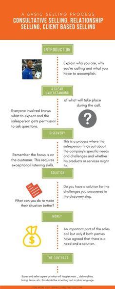 Sales Management Tips Sales Management is Not a Spectator Sport - performance improvement plan