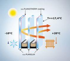 Saint Gobain Glass - Particulieren - Producten - SGGCLIMATOP