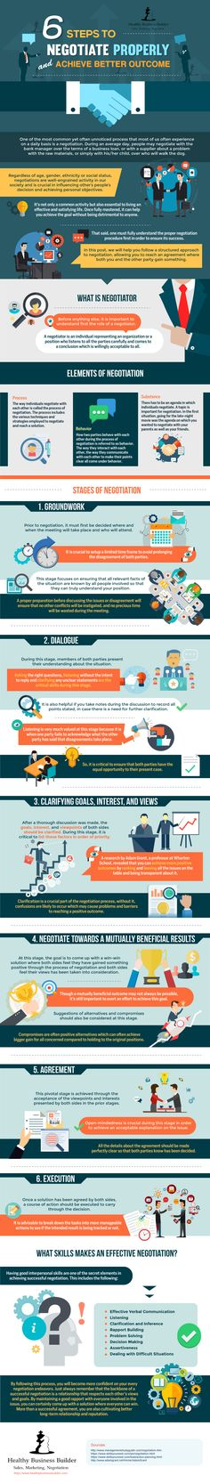 How to Become an Effective Negotiator in 6 Easy Steps - Infographic