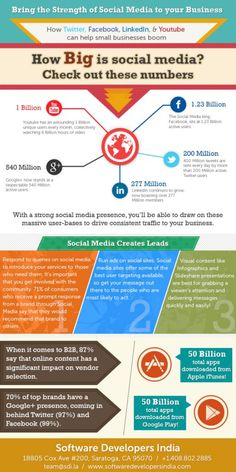 Bring the Strength of #SocialMedia to Your #Business