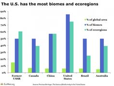 United States biomes and ecoregions. Viewing biodiversity through the ecoregional lens http://www.ecowest.org/2013/08/07/viewing-biodiversity-through-the-ecoregional-lens/