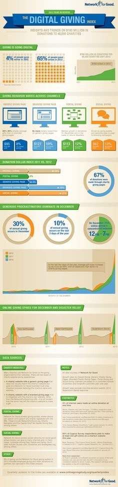 Network for Good's 2012 Digital Giving Index Infographic shows trends and insights on 163 million dollars in donations to over 40,000 nonprofits.