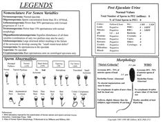 Semen Legend: normal and abnormal values.