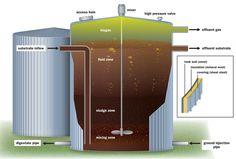 A Second Life For Scraps: Making Biogas From Food Waste