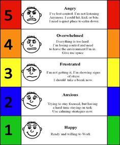 The Incredible 5 Point Scale Is Used To Assist Students In Becoming Aware Of Their