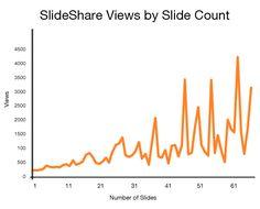 Tips for using SlideShare