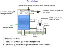 Everything we do at Sea Tanker Ship, Inert Gas, Oil Tanker, Boiler, Everything, Floor Plans, Knowledge, Sea, The Ocean