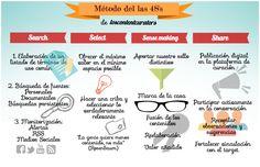 Content Curation, una estrategia de Marketing de contenidos de gama alta (II parte), artículo de Regina Torres en Oreste SocialMedia, que comenta el libro El content curator, incluyendo una infografía propia sobre el sistema de las 4S's.