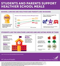 The Robert Wood Johnson Foundation's new infographic shows an upward trend in healthy school lunches, and increasing support for them among students and their parents. Healthy School Lunches, Healthy Meals For Two, Healthy Kids, Healthy Schools, Health Snacks, Health Eating, Kids Health, Nutrition Program, Kids Nutrition