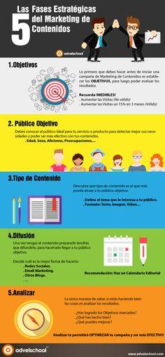 5 Fases Estratégicas del Marketing de Contenidos
