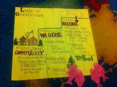 4th grade Social Studies Input