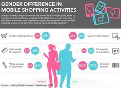 Mobile - Shopping via Mobile: Spending Patterns, Demographic Profiles, and More : MarketingProfs Article