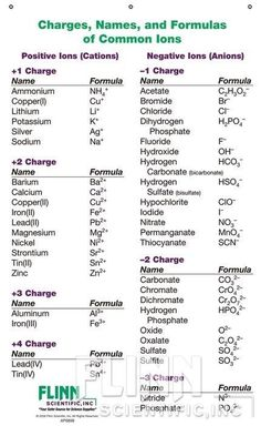 Ion Names, Formulas and Charges Chart for Chemistry Classroom Chemistry Basics, Chemistry Help, Chemistry Study Guide, Chemistry Worksheets, Chemistry Classroom, Chemistry Quotes, Physical Chemistry, Chemistry Lessons, Teaching Chemistry