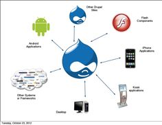 Drupal connection
