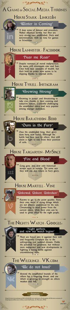 A Game of Social Media Thrones #socialmedia #gameofthrones