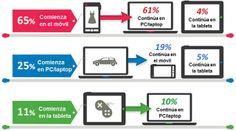 Marketísimo: Segmentación y compras online en el mundo multipantalla