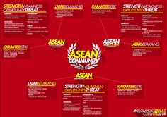 what do you know about ASEAN Community??