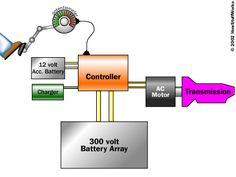 An AC controller hooks to an AC motor. Using six sets of power transistors, the controller takes in 300 volts DC and produces 240 volts AC, 3-phase. See How the Power Grid Works for a discussion of 3-phase power. The controller additionally provides a charging system for the batteries, and a DC-to-DC converter to recharge the 12-volt accessory battery.