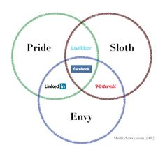 http://mediasavvy.com/wp-content/uploads/2012/05/deadly_social_sins-480x444.png