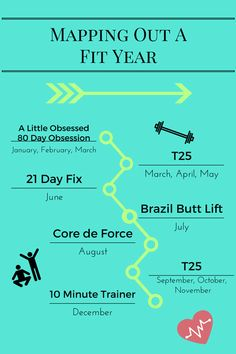 Mapping Out A Fit Year- 2018 Workout Plan A plan for keeping your fitness goals all year using Beachbody workout programs Insanity Workout, Workout Schedule, Workout Plans, Workout Ideas, Reduce Belly Fat, Reduce Weight, Lose Weight, Fat Belly, Fitness Goals