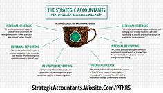 "Why i use ""The Strategic Accountants: We Provide Enhancement' as my company's tagline? The answer is simple,,, it was inspired by all the coffee that made by my wife every single morning before i start my activity. those coffe provide me with enough stimulation to enhance my awareness and my mind and my strenght every mornig so i'm ready for anything that come at me during the day...  The Strategic Accountants: We Provide Enhancement.  #StrategicConsulting #businessadvisory…"