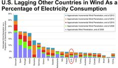 U.S. Lagging Other Countries in Wind As a Percentage of Electricity Consumption