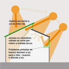 Aprendendo a aproveitar a iluminação natural ☀️☀️☀️  Luminotécnica  - Aprenda técnicas para uma iluminação ideal em seu ambiente baixando no ebook Primeiro Passos na Decoração. Clique Aqui para baixar ⤵️⤵️ ➡️