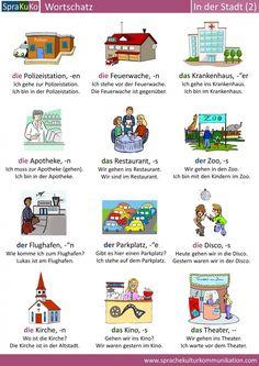 La ciudad, vocabulario en alemán Study German, German English, Learn German, German Grammar, German Words, English Words, Deutsch Language, Germany Language, German Language Learning