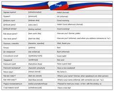 100 Useful Russian Phrases — LingQ Language Blog – LingQ – Medium